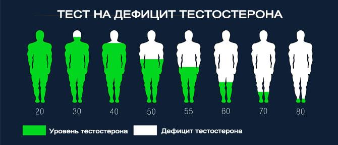 Тест на дефицит тестостерона